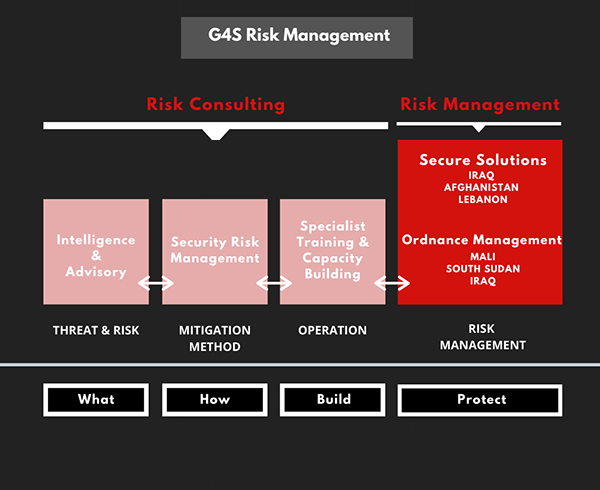 G4S Risk Consulting and Risk Management organisation